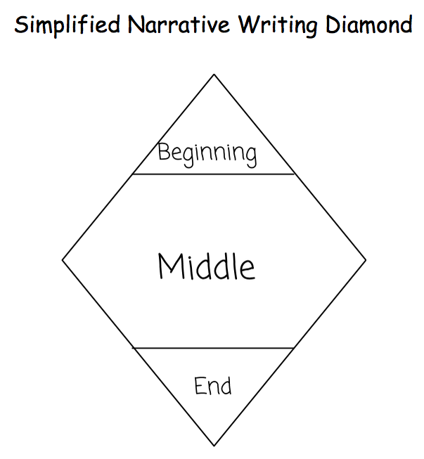 "narrative writing diamond 2017-08-21 writing a scene with good dialogue and narration by: guest column  handling a manuscript like a diamond in the rough,  4 thoughts on "" writing a scene with good dialogue and narration ."